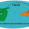 Mapa da Terra Plana Segundo Os Correios